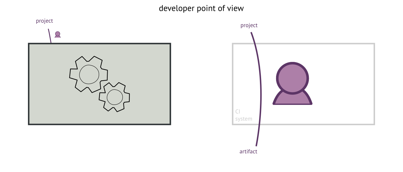 dev point of view